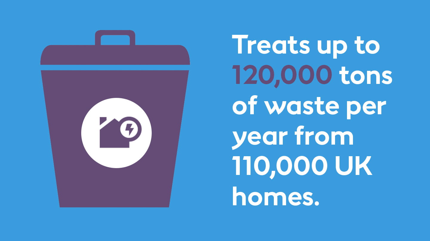 Treats up to 120000 tons of waste per year from 110000 UK homes